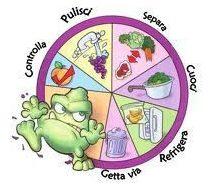 I processi di controllo nella lavorazione degli alimenti Sicurezza alimentare Ristorazione collettiva